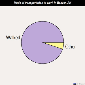 Beaver mode of transportation to work chart