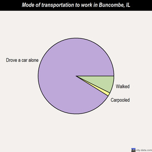 Buncombe mode of transportation to work chart