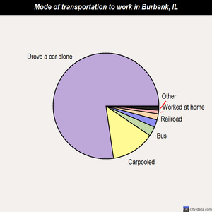 Burbank mode of transportation to work chart