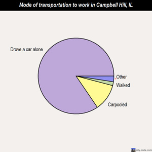 Campbell Hill mode of transportation to work chart