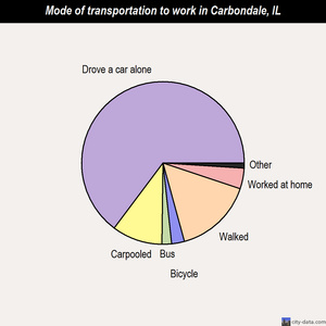 Carbondale mode of transportation to work chart