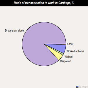 Carthage mode of transportation to work chart