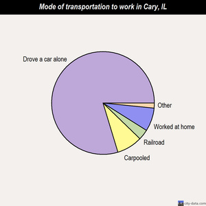 Cary mode of transportation to work chart