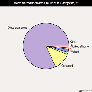 Caseyville mode of transportation to work chart