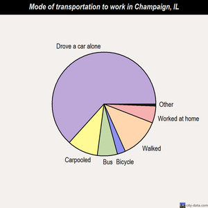 Champaign mode of transportation to work chart