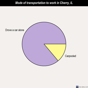Cherry mode of transportation to work chart