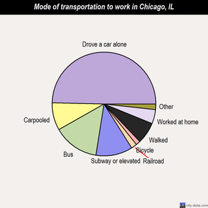Chicago mode of transportation to work chart