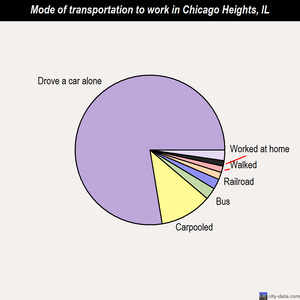 Chicago Heights mode of transportation to work chart