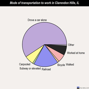 Clarendon Hills mode of transportation to work chart