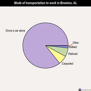 Brewton mode of transportation to work chart