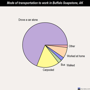 Buffalo Soapstone mode of transportation to work chart