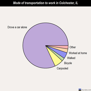 Colchester mode of transportation to work chart