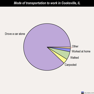 Cooksville mode of transportation to work chart