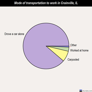 Crainville mode of transportation to work chart