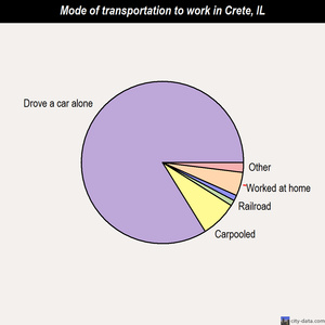 Crete mode of transportation to work chart