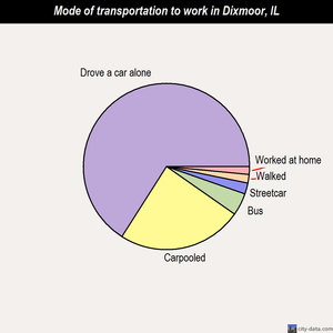 Dixmoor mode of transportation to work chart