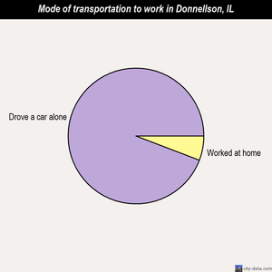 Donnellson mode of transportation to work chart