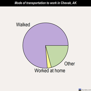 Chevak mode of transportation to work chart