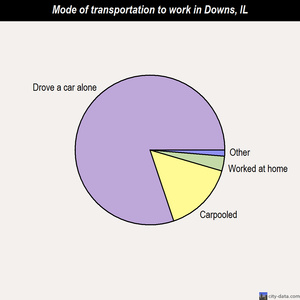 Downs mode of transportation to work chart