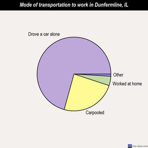 Dunfermline mode of transportation to work chart