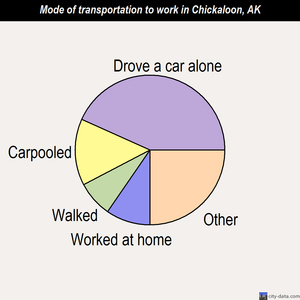 Chickaloon mode of transportation to work chart