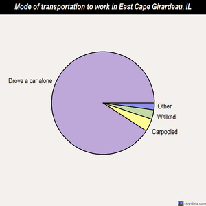 East Cape Girardeau mode of transportation to work chart