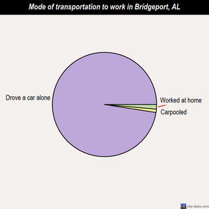 Bridgeport mode of transportation to work chart