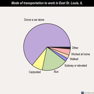 East St. Louis mode of transportation to work chart