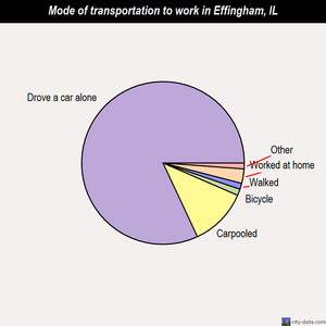 Effingham mode of transportation to work chart