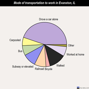 Evanston mode of transportation to work chart