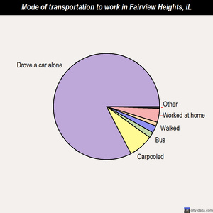 Fairview Heights mode of transportation to work chart