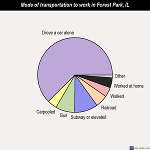 Forest Park mode of transportation to work chart