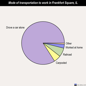 Frankfort Square mode of transportation to work chart