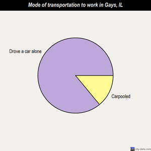 Gays mode of transportation to work chart