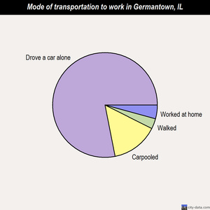 Germantown mode of transportation to work chart