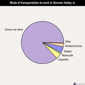 German Valley mode of transportation to work chart