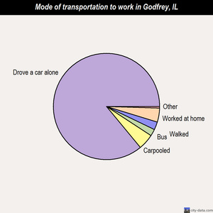 Godfrey mode of transportation to work chart