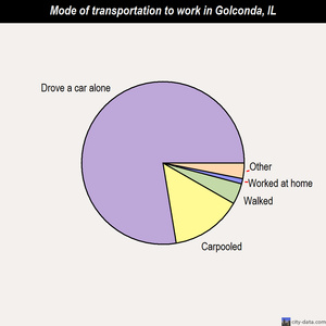Golconda mode of transportation to work chart