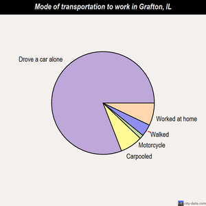 Grafton mode of transportation to work chart