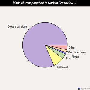 Grandview mode of transportation to work chart