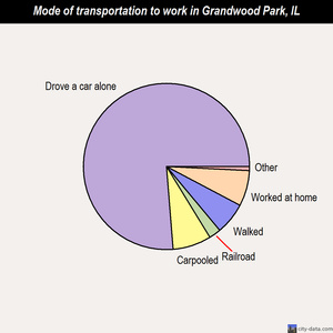 Grandwood Park mode of transportation to work chart
