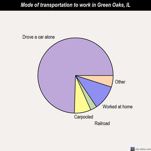 Green Oaks mode of transportation to work chart