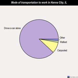 Hanna City mode of transportation to work chart