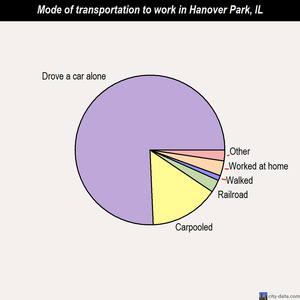 Hanover Park mode of transportation to work chart