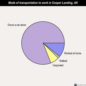Cooper Landing mode of transportation to work chart