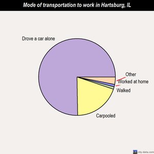 Hartsburg mode of transportation to work chart