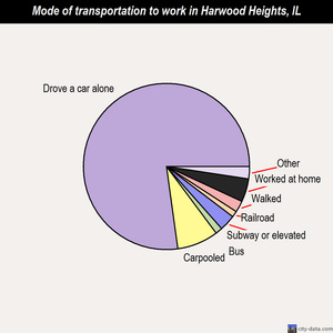 Harwood Heights mode of transportation to work chart