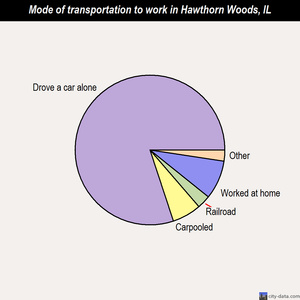 Hawthorn Woods mode of transportation to work chart