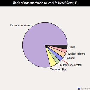 Hazel Crest mode of transportation to work chart