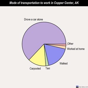 Copper Center mode of transportation to work chart